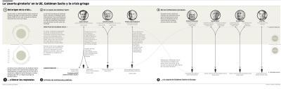 Exejecutivos de Goldman Sachs copan instituciones clave en la crisis